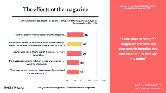 """ADAM – research on professional and organization magazines 2021 The effects of the magazine """"From time to time, the magazi..."""