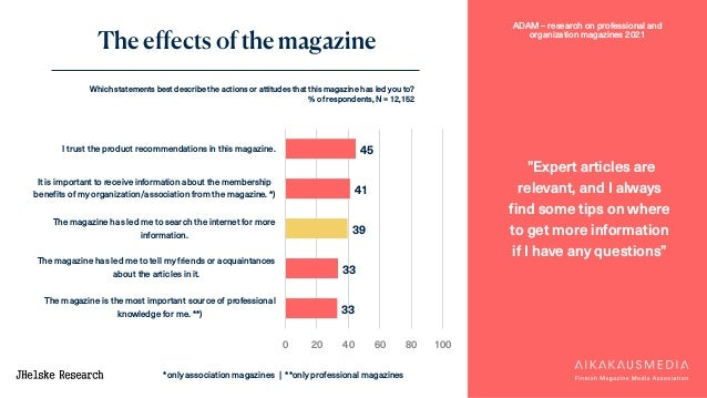 """ADAM – research on professional and organization magazines 2021 The effects of the magazine """"Expert articles are relevant,..."""