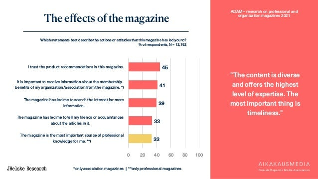 """ADAM – research on professional and organization magazines 2021 The effects of the magazine """"The content is diverse and of..."""
