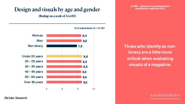 ADAM – research on professional and organization magazines 2021 Design and visuals by age and gender (Rating on a scale of...