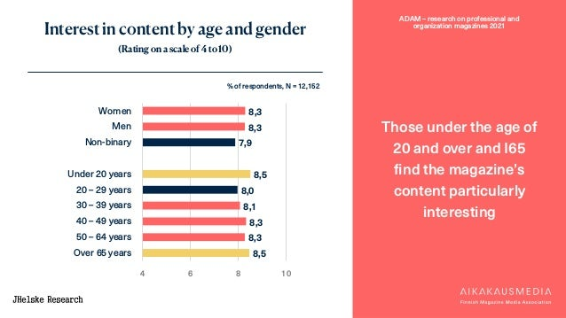 ADAM – research on professional and organization magazines 2021 Interest in content by age and gender (Rating on a scale o...