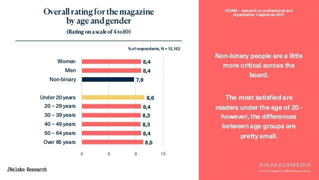 ADAM – research on professional and organization magazines 2021 Overall rating for the magazine by age and gender (Rating ...
