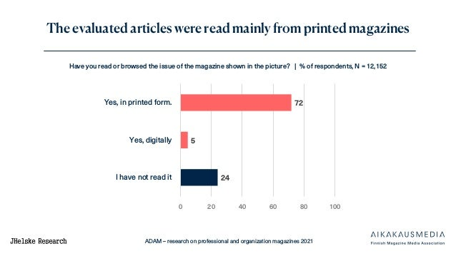 ADAM – research on professional and organization magazines 2021 The evaluated articles were read mainly from printed magaz...