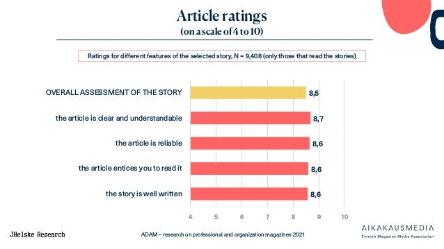 ADAM – research on professional and organization magazines 2021 Article ratings (on a scale of 4 to 10) Ratings for differ...