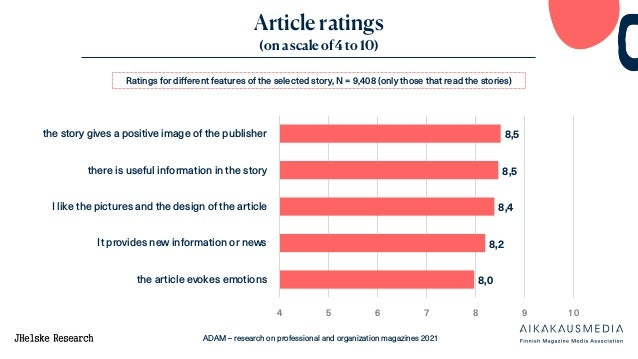 ADAM – research on professional and organization magazines 2021 Article ratings (on a scale of 4 to 10) 8,5 8,5 8,4 8,2 8,...