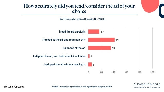 ADAM – research on professional and organization magazines 2021 How accurately did you read/consider the ad of your choice...