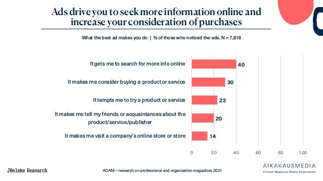 ADAM – research on professional and organization magazines 2021 Ads drive you to seek more information online and increase...