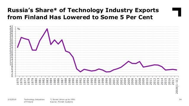 Finnish technology industry, February 2018