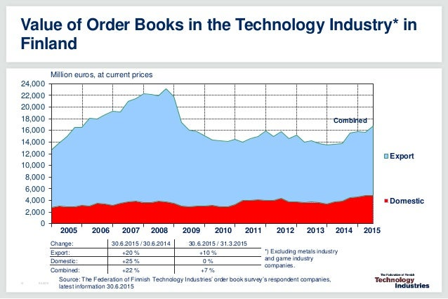the technology of industrialization u s economic Industrial development and economic growth: beginning with the industrial revolution international technology diffusion is essential for productivity.