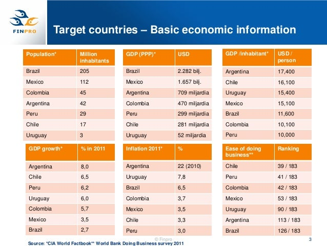 Target countries – Basic economic informationPopulation*           Million             GDP (PPP)*            USD          ...