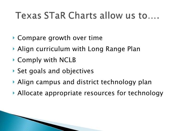 <ul><li>Compare growth over time </li></ul><ul><li>Align curriculum with Long Range Plan </li></ul><ul><li>Comply with NCL...