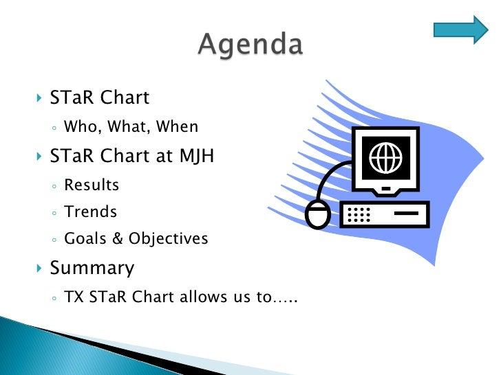 <ul><li>STaR Chart </li></ul><ul><ul><li>Who, What, When </li></ul></ul><ul><li>STaR Chart at MJH </li></ul><ul><ul><li>Re...