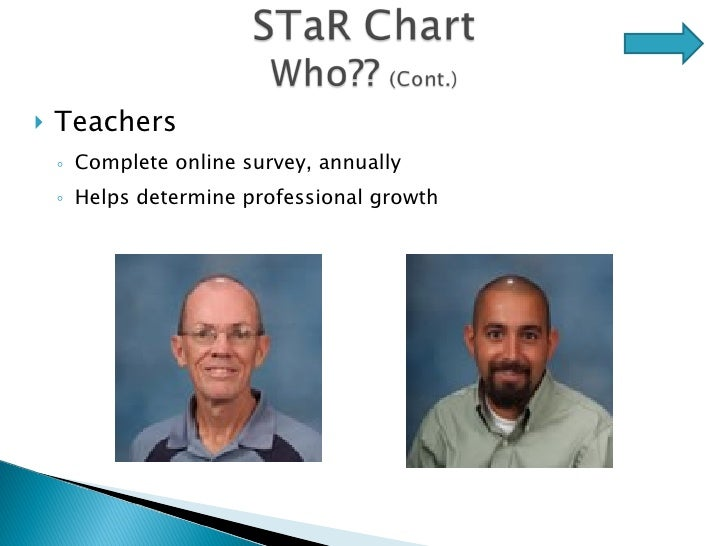 <ul><li>Teachers </li></ul><ul><ul><li>Complete online survey, annually </li></ul></ul><ul><ul><li>Helps determine profess...