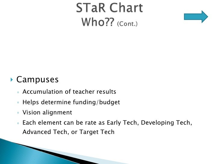 <ul><li>Campuses </li></ul><ul><ul><li>Accumulation of teacher results </li></ul></ul><ul><ul><li>Helps determine funding/...