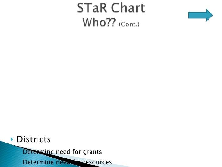 <ul><li>Districts </li></ul><ul><ul><li>Determine need for grants </li></ul></ul><ul><ul><li>Determine need for resources ...