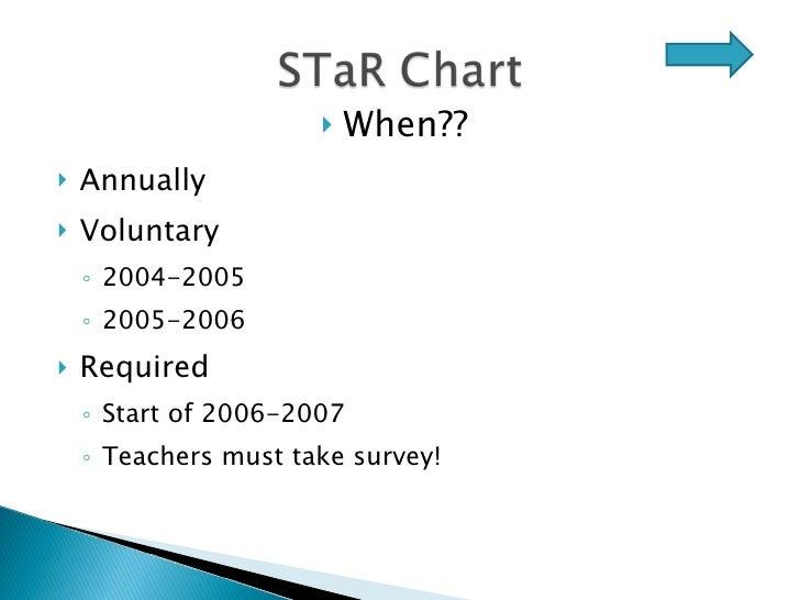 <ul><li>Annually </li></ul><ul><li>Voluntary </li></ul><ul><ul><li>2004-2005 </li></ul></ul><ul><ul><li>2005-2006 </li></u...