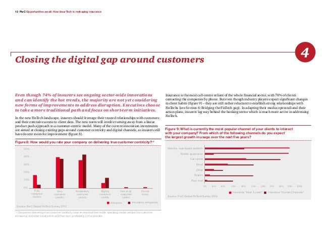 13 PwC Opportunities await: How InsurTech is reshaping insurance Closing the digital gap around customers 4 Even though 74...