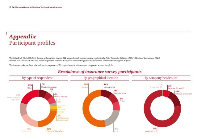 17 PwC Opportunities await: How InsurTech is reshaping insurance Appendix Participant profiles The 2016 PwC Global FinTech...