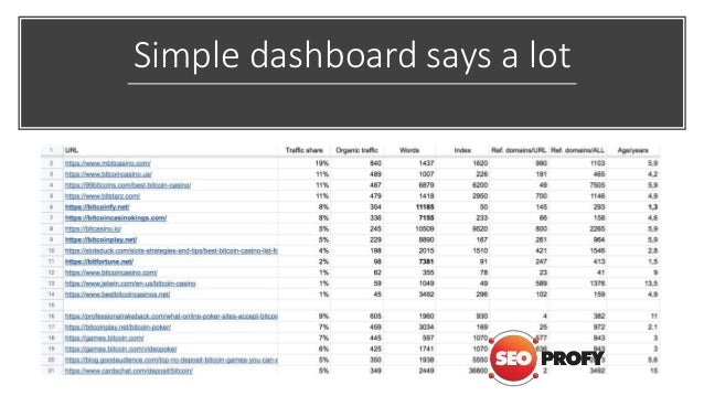 Simple dashboard says a lot