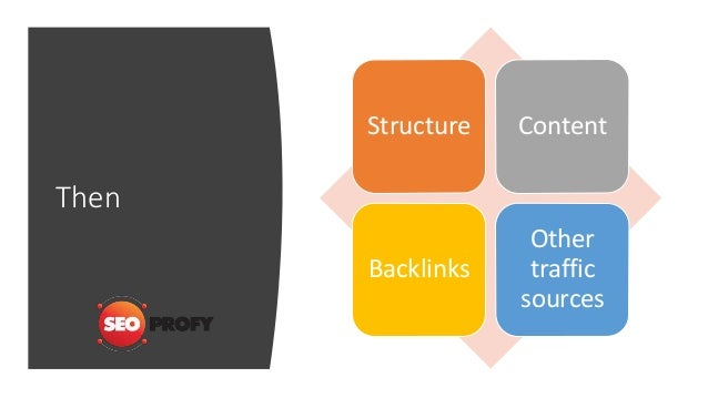 Then Structure Content Backlinks Other traffic sources