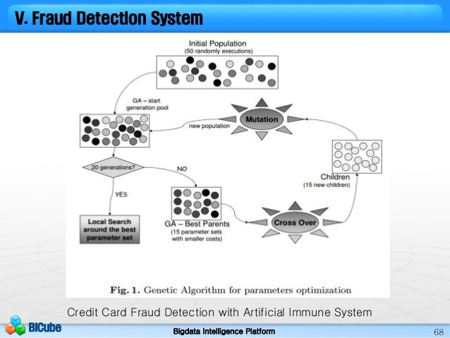 Fin Tech And Fraud Detection System