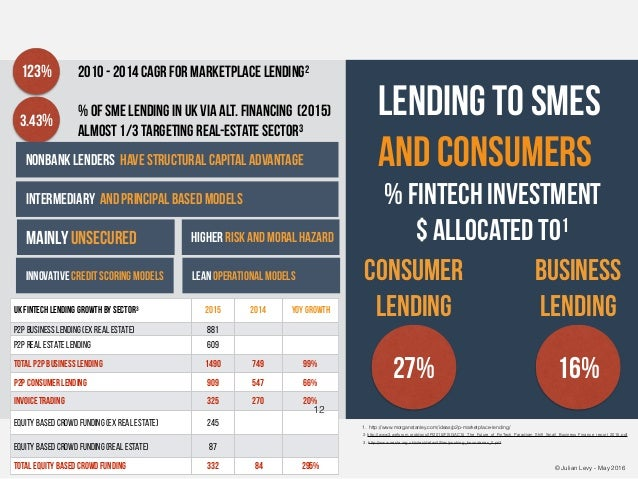 © Julian Levy - May 2016 lending to smes and consumers 27% 16% % FinTech investment $ allocated to1 Business Lending Consu...