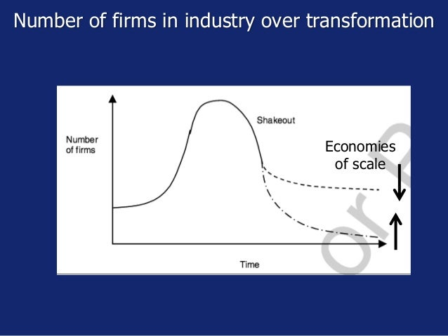 Number of firms in industry over transformation Economies of scale