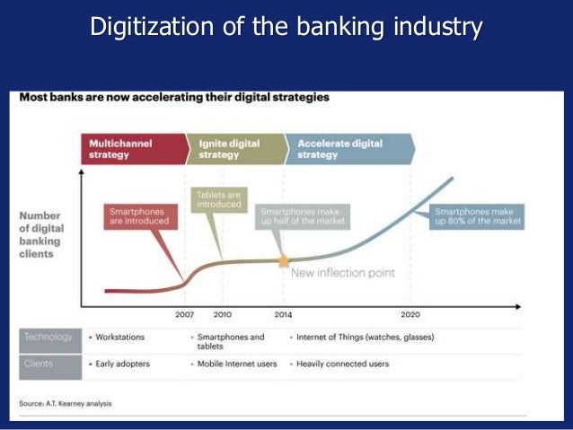 Digitization of the banking industry