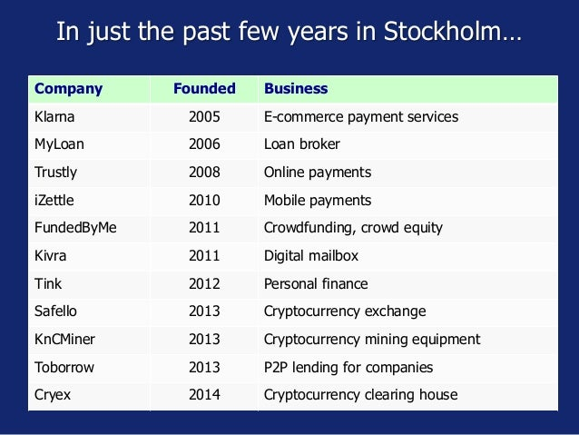 Stockholm #2 FinTech city in EU 2010-2014 investment ● $532 Mln 2014 investment ● $266 Mln Top 2014 Investments in Stockho...