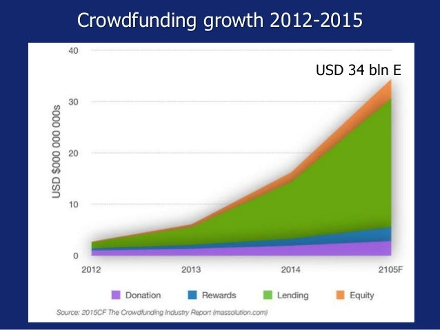 But in China alone in 2015… http://www.crowdfundinsider.com/2016/01/79612-report-china-p2p-lending-topped-150-billion-in-2...