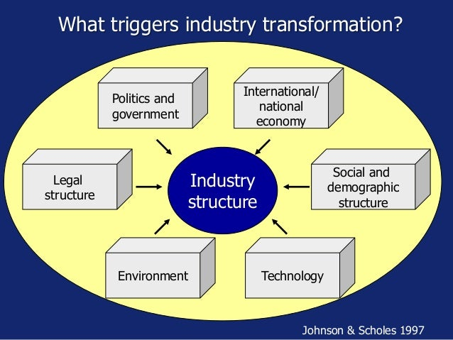 What triggers industry transformation? Johnson & Scholes 1997 Politics and government Environment Technology Legal structu...