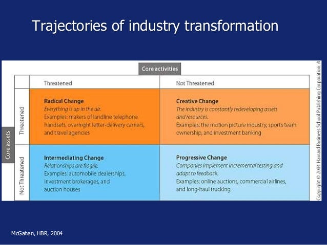 Trajectories of industry transformation McGahan, HBR, 2004