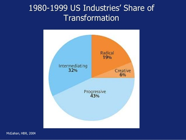 1980-1999 US Industries' Share of Transformation McGahan, HBR, 2004