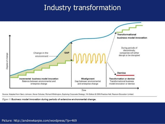 Industry transformation Picture: http://andrewkarpie.com/wordpress/?p=469