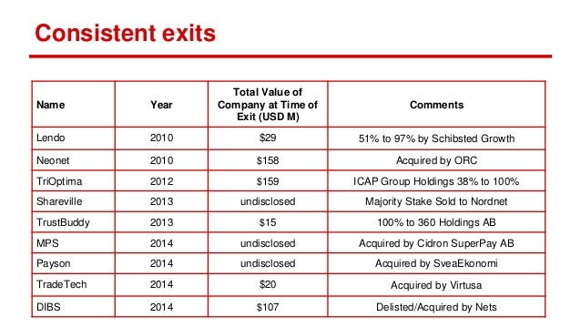 Consistent exits Name Year Total Value of Company at Time of Exit (USD M) Comments Lendo 2010 $29 51% to 97% by Schibsted ...
