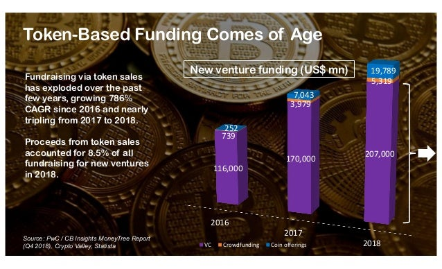 A VC's View on Blockchain and Cryptocurrency in Southeast Asia Slide 2