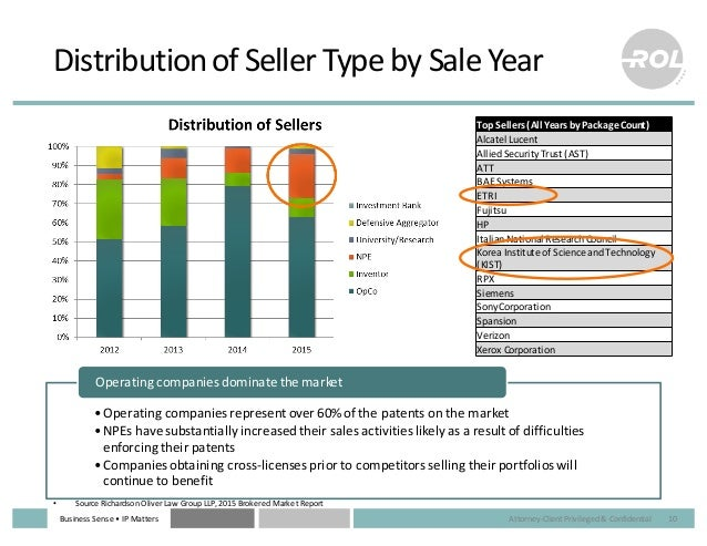 Business  Sense  • IP  Matters Distribution  of  Seller  Type  by  Sale  Year 10 •Operating  companies...