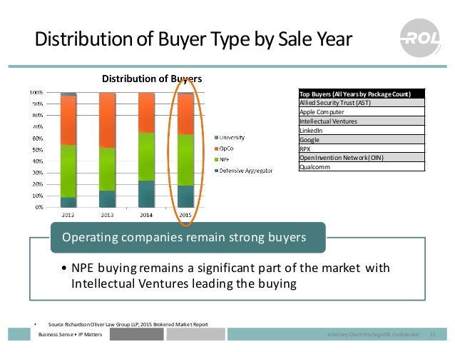 Business  Sense  • IP  Matters Distribution  of  Buyer  Type  by  Sale  Year 11 • NPE  buying  remai...