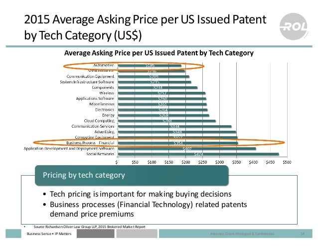 Business  Sense  • IP  Matters 2015  Average  Asking  Price  per  US  Issued  Patent   by  Tech  ...
