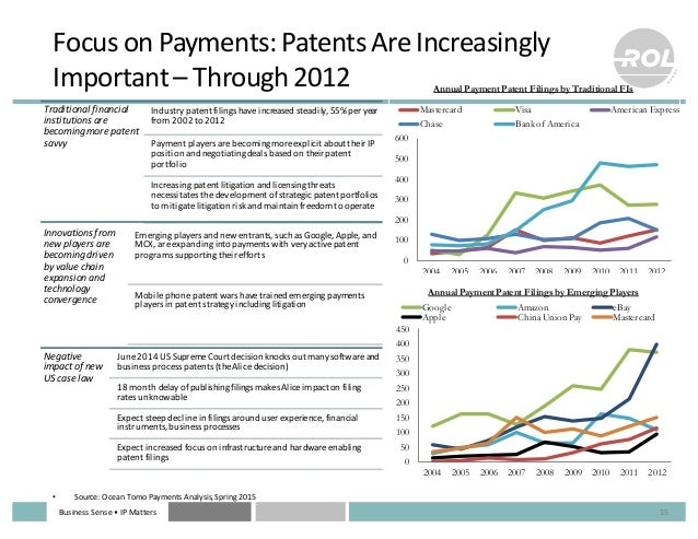 Business  Sense  • IP  Matters 15 Focus  on  Payments:  Patents  Are  Increasingly   Important  – Thro...