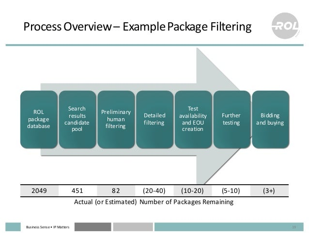 Business  Sense  • IP  Matters Process  Overview  – Example  Package  Filtering 19 ROL   package   datab...