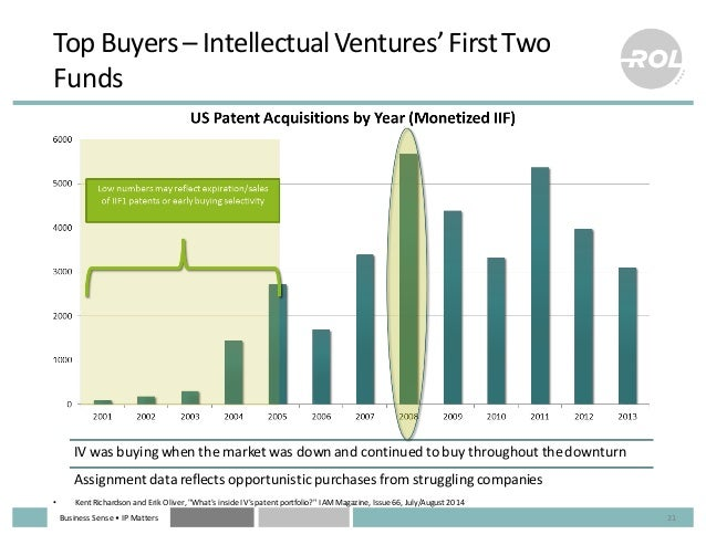 Business  Sense  • IP  Matters IV  was  buying  when  the  market  was  down  and  continued  to...