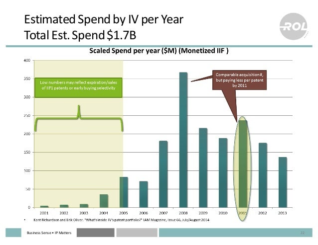 Business  Sense  • IP  Matters Estimated  Spend  by  IV  per  Year Total  Est.  Spend  $1.7B 22