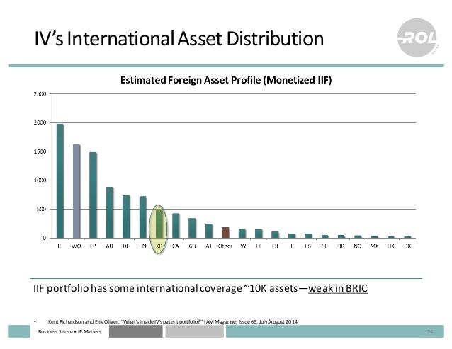 Business  Sense  • IP  Matters IV's  International  Asset  Distribution 24 IIF  portfolio  has  some  ...