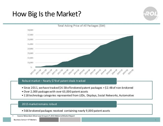 Business  Sense  • IP  Matters How  Big  Is  the  Market? 6 • Since  2011,  we  have  tracked  $4....