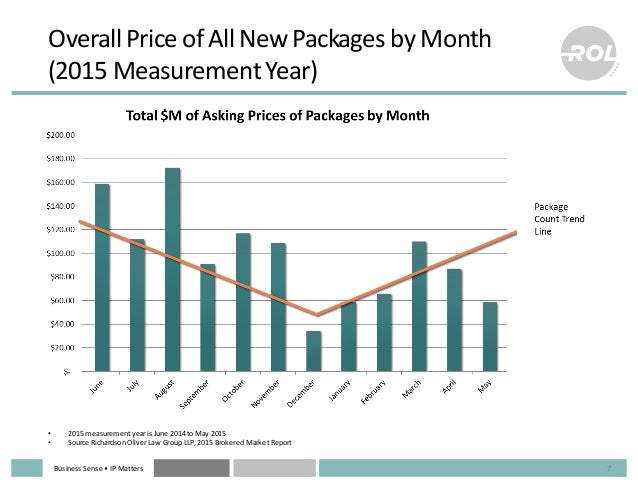 Business  Sense  • IP  Matters Overall  Price  of  All  New  Packages  by  Month   (2015  Measurem...