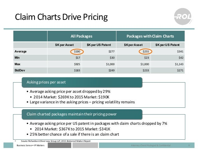 Business  Sense  • IP  Matters Claim  Charts  Drive  Pricing • Average  asking  price  per  asset  d...