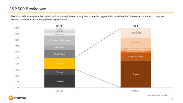 Banking and Lending in the US: A Market Overview Slide 3