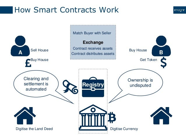 Clearing and settlement using blockchain Buy house com