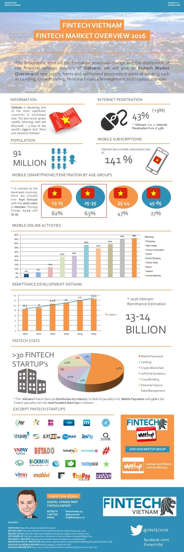 FINTECH	MARKET	OVERVIEW	2016	 This	Infographic	aims	on	the	formative	structural	change	and	the	digitization	of	 the	 financ...